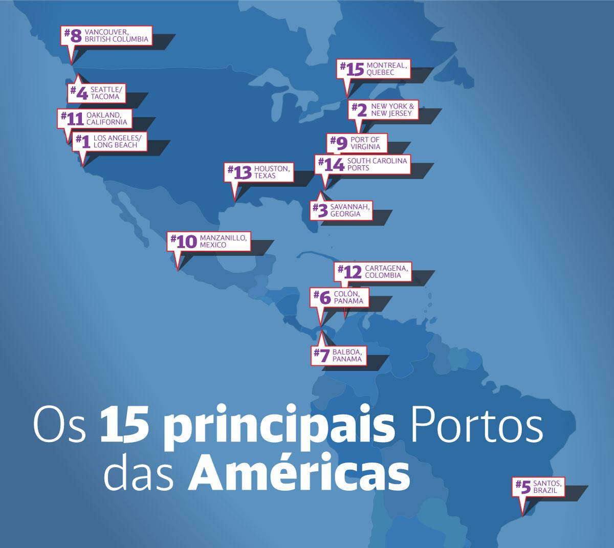 Os 15 principais Portos das Américas