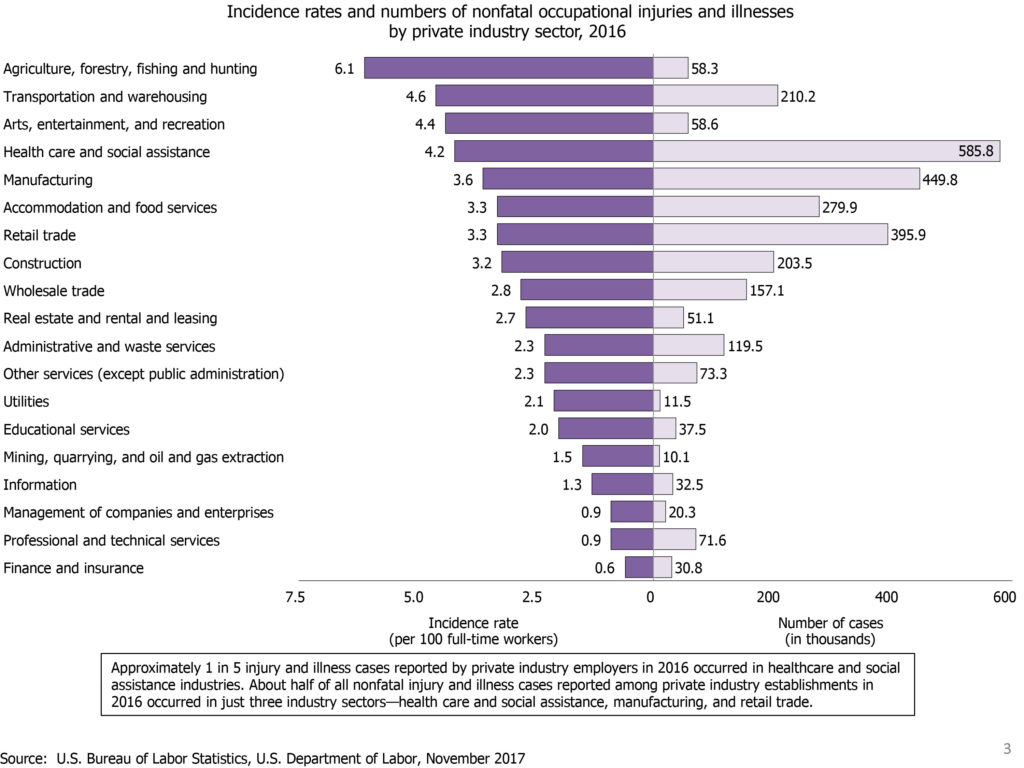 Bureau of Labor Statistics Incidence rates and numbers of nonfatal occupational injuries and illnesses by private industry sector, 2016